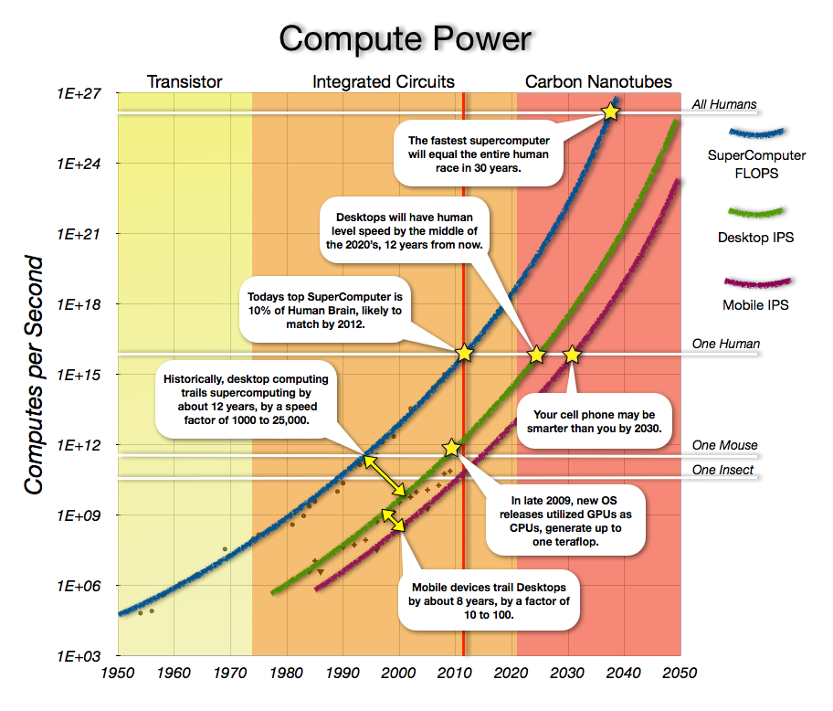 Think exponential exponential technology computing power ccuart Image collections