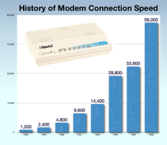 Modem Speed