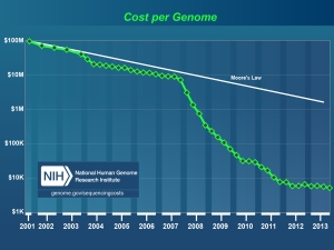 cost_per_genome